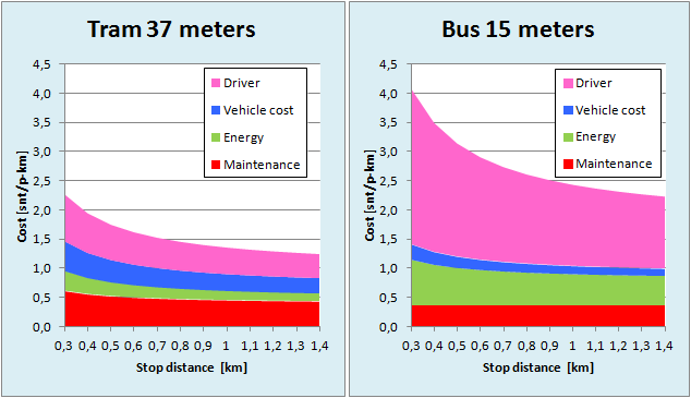 Tram and bus nominal cost